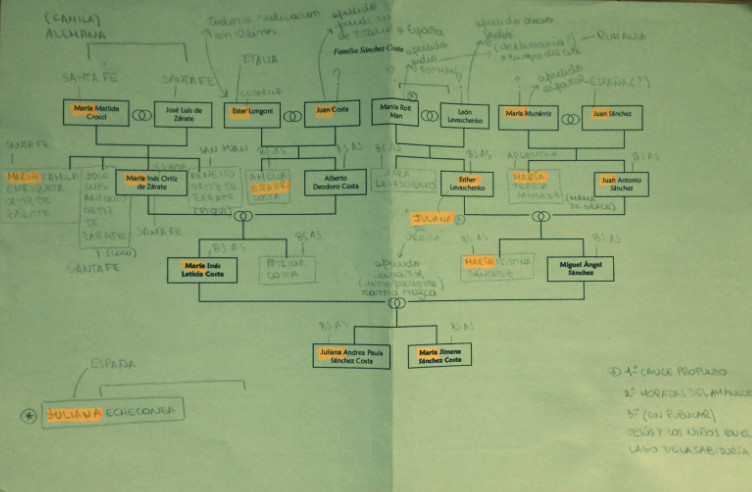 árbol genealógico-jime sánchez-4
